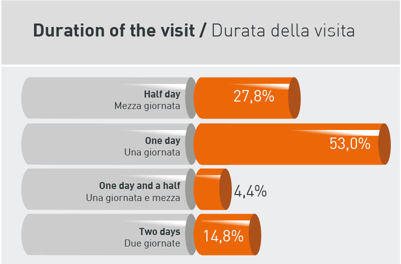 Duration of the visit