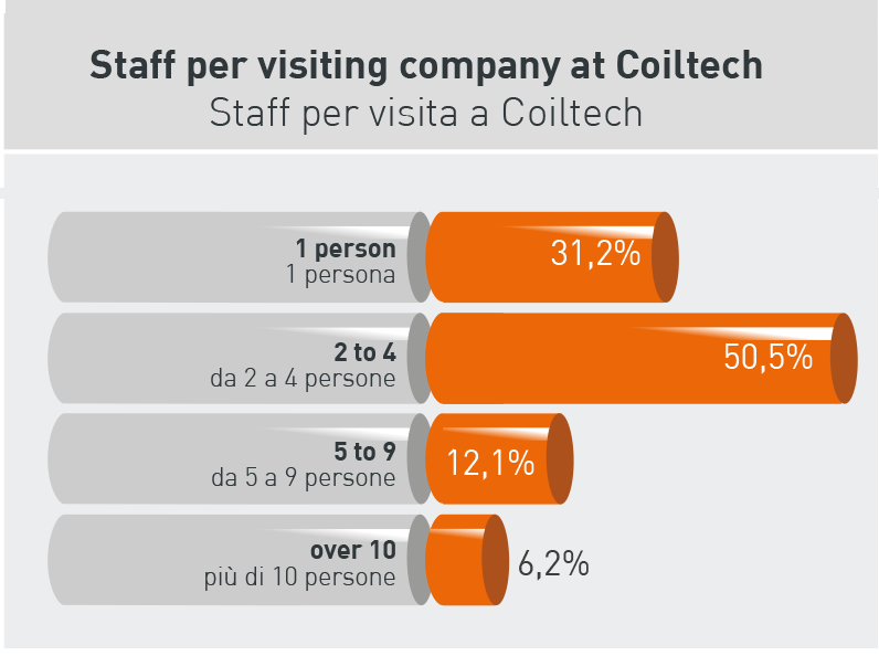 Staff per visiting company at Coiltech 2017