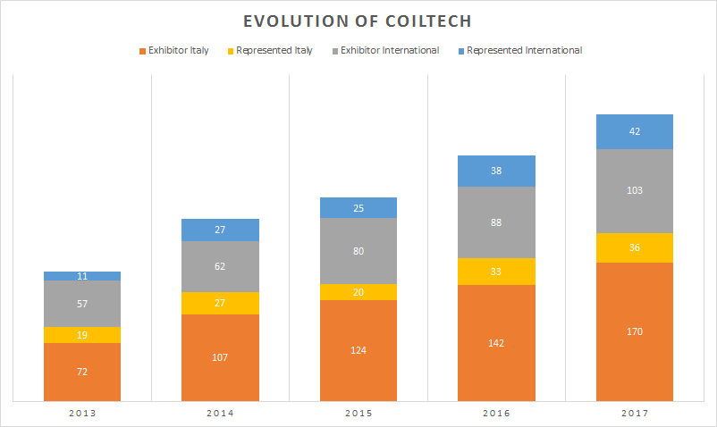 Rebooking, returning and first time exhibitors at Coiltech