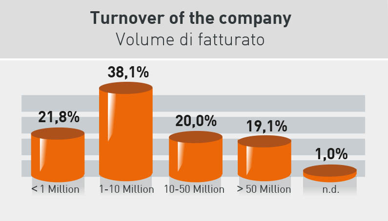Turnover in the company